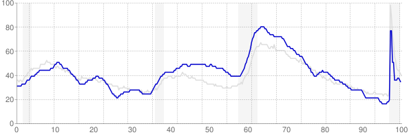 South Carolina monthly unemployment rate chart from 1990 to February 2021